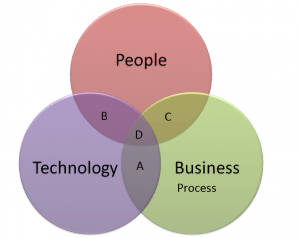 customer service management plan business process